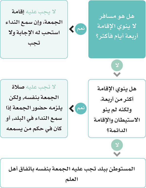 حكم صلاة الجمعة للمسافر الدليل الفقهي